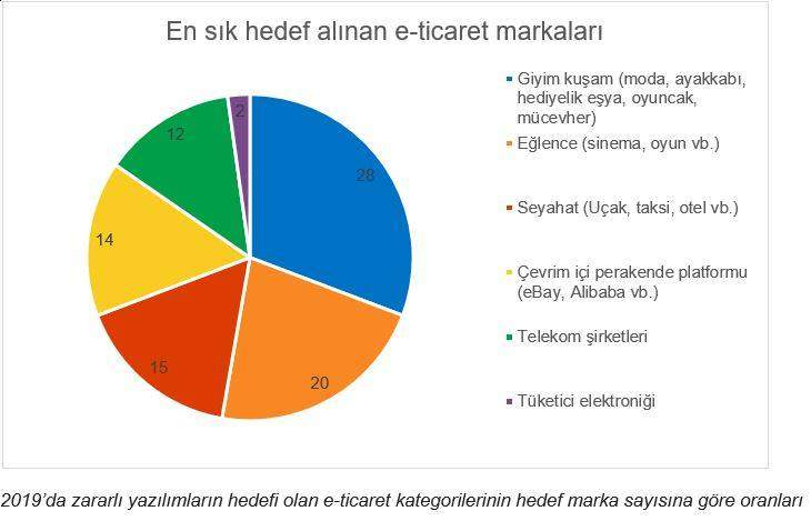 eticaret_grafik